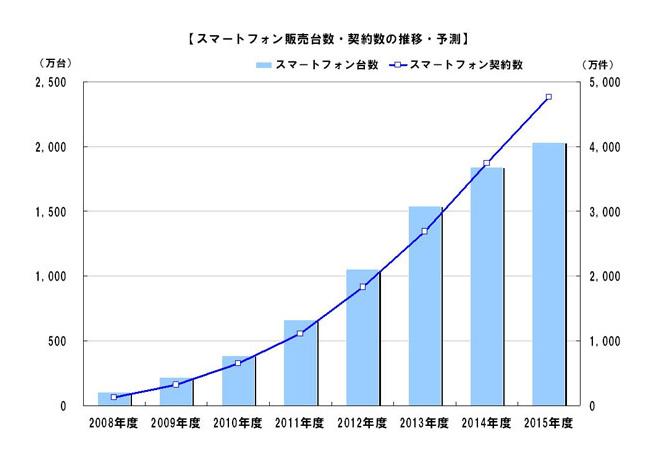スマートフォン販売台数・契約数の推移・予測